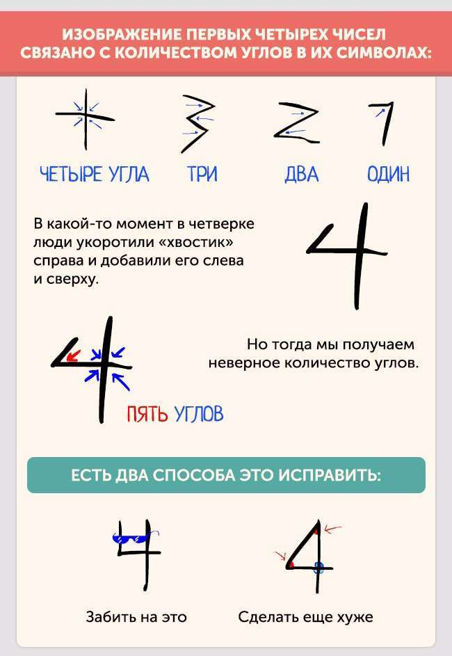 Як цифри стали такими, якими ми звикли їх бачити (8 картинок)