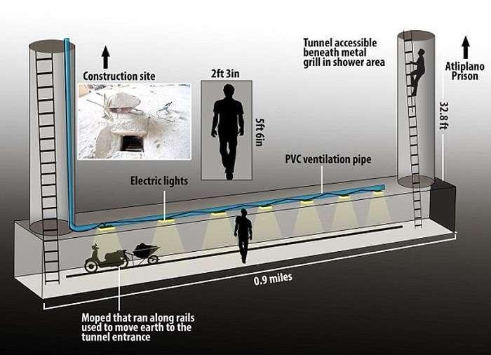Зявилися фотографії тунелю, по якому втік наркобарон Хоакін Гусман (7 фото)