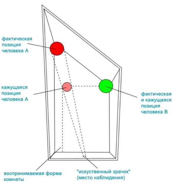Оптичні ілюзії з докладними розясненнями (15 фото + 2 відео)