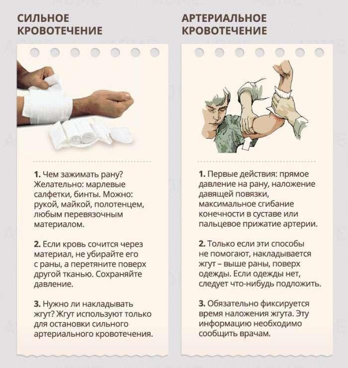 Правила надання першої медичної допомоги (21 фото)