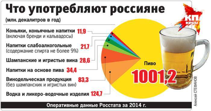 Найбільш питущі і самі тверезі регіони Росії (2 фото)